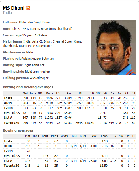 dhoni one day and t-20 records